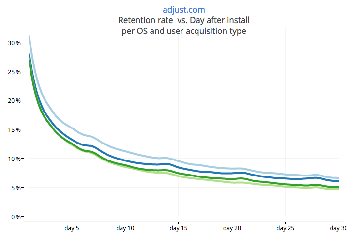 Deep-dive into mobile benchmarks - Paid vs Organic retention